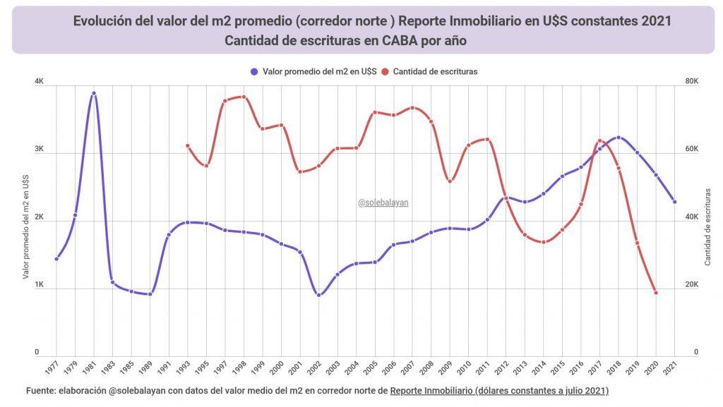 Serie histórica del valor del metro cuadrado en CABA