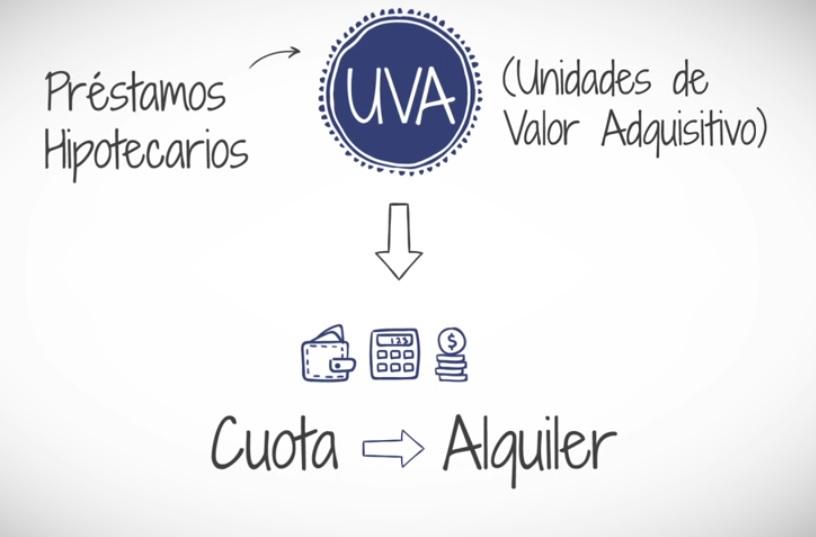 Cotización de la Unidad de Valor Adquisitivo (UVA) hoy