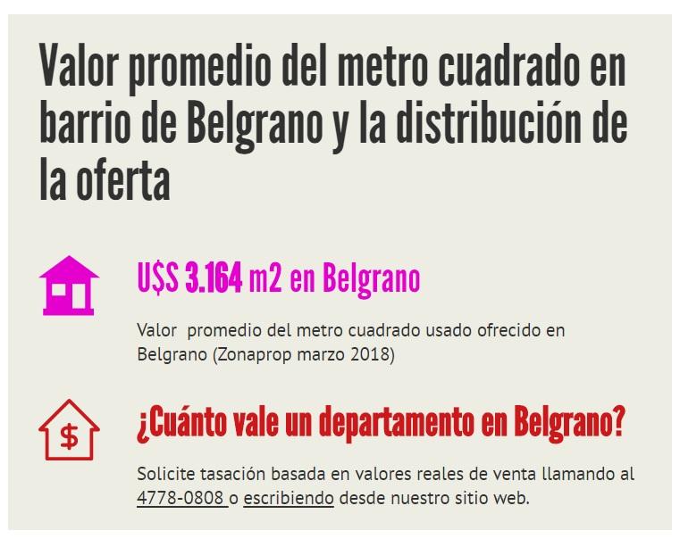 ¿Cuánto vale un departamento en Belgrano?