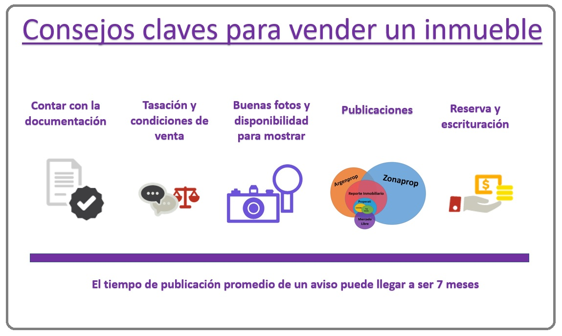 Cómo vender un departamento más rápido en Buenos Aires