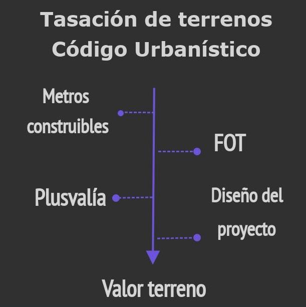 Nuevo Código Urbanístico y ley de plusvalía