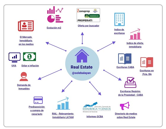 Variables del Mercado Inmobiliario – Informes Real Estate