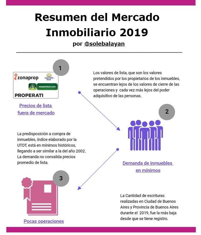 Resumen del Mercado Inmobiliario 2019